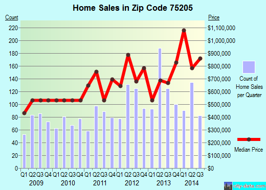 Zip code 75205 (Highland Park, TX) real estate house value trends