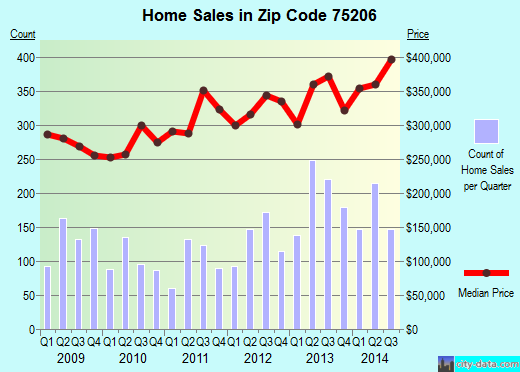 Zip code 75206 (Dallas, TX) real estate house value trends