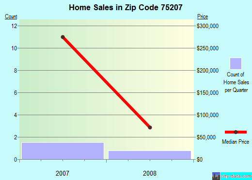 Zip code 75207 (Dallas, TX) real estate house value trends
