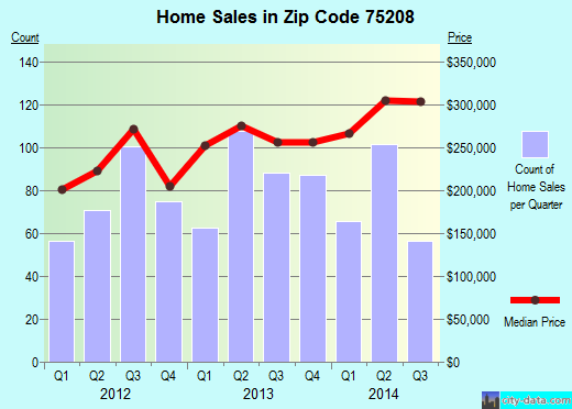 Zip code 75208 (Dallas, TX) real estate house value trends
