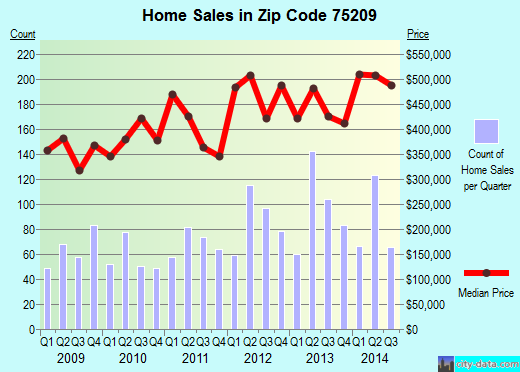 Zip code 75209 (Dallas, TX) real estate house value trends