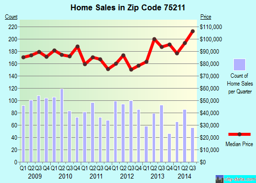 Zip code 75211 (Dallas, TX) real estate house value trends