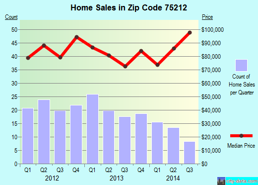Zip code 75212 (Dallas, TX) real estate house value trends