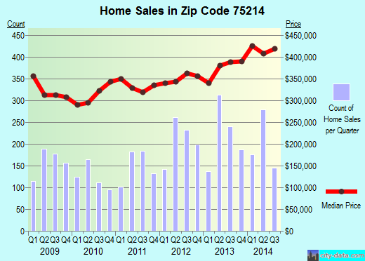 Zip code 75214 (Dallas, TX) real estate house value trends
