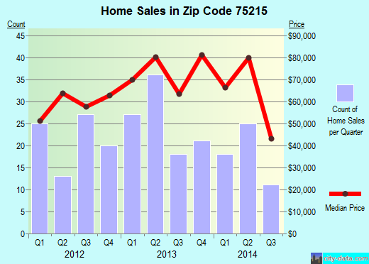 Zip code 75215 (Dallas, TX) real estate house value trends