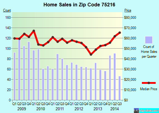 Zip code 75216 (Dallas, TX) real estate house value trends