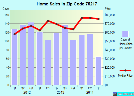 Zip code 75217 (Dallas, TX) real estate house value trends