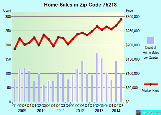 Zip code 75218 (Dallas, TX) real estate house value trends