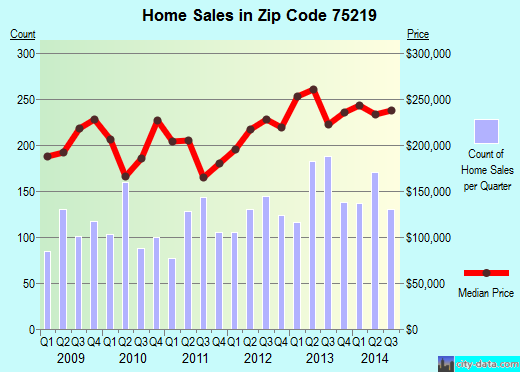 Zip code 75219 (Dallas, Texas) real estate house value trends