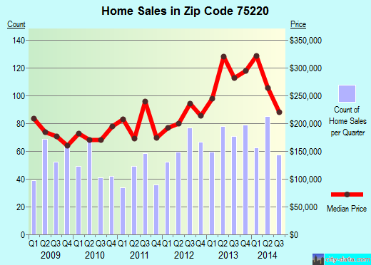 Zip code 75220 (Dallas, Texas) real estate house value trends