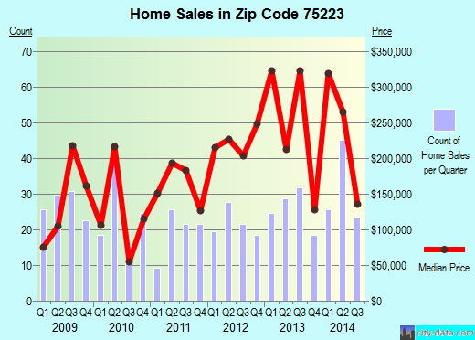 Zip code 75223 (Dallas, TX) real estate house value trends