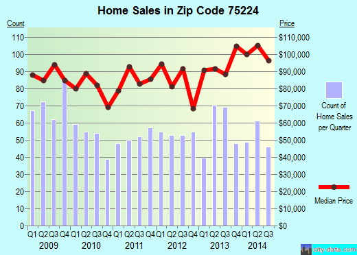 Zip code 75224 (Dallas, Texas) real estate house value trends