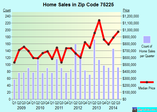 Zip code 75225 (University Park, TX) real estate house value trends