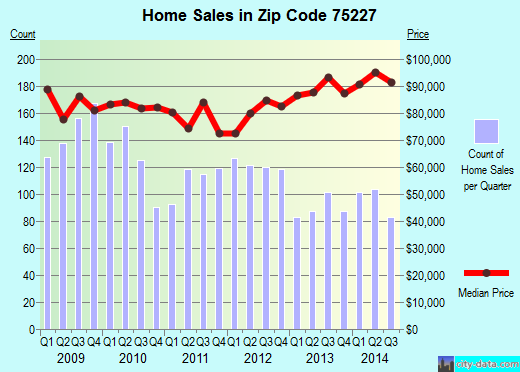 Zip code 75227 (Dallas, TX) real estate house value trends