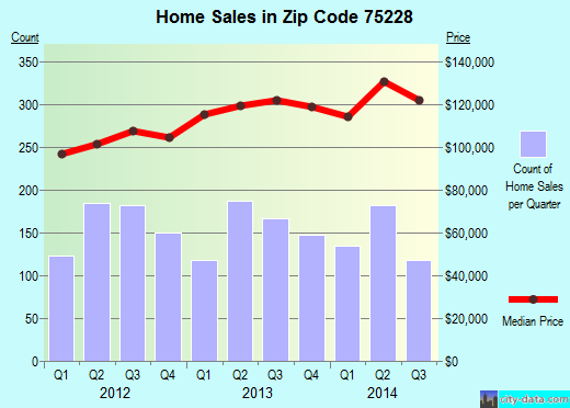 Zip code 75228 (Dallas, TX) real estate house value trends