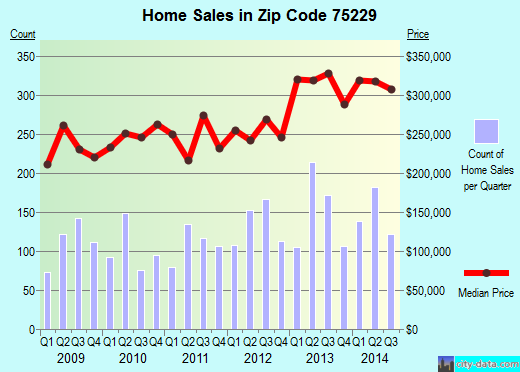 Zip code 75229 (DALLAS, Texas) real estate house value trends