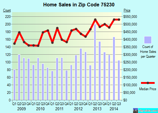 Zip code 75230 (Dallas, TX) real estate house value trends