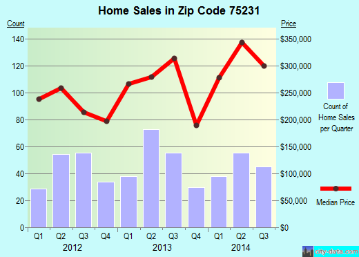 Zip code 75231 (Dallas, Texas) real estate house value trends