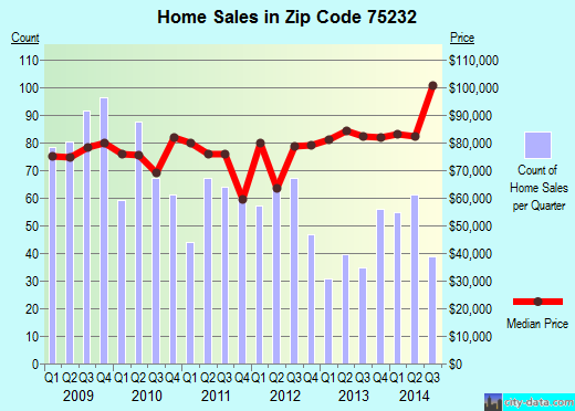 Zip code 75232 (Dallas, TX) real estate house value trends