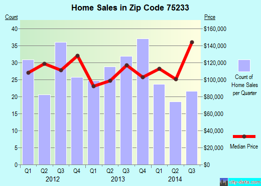 Zip code 75233 (Dallas, TX) real estate house value trends