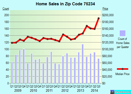 Zip code 75234 (Farmers Branch, TX) real estate house value trends