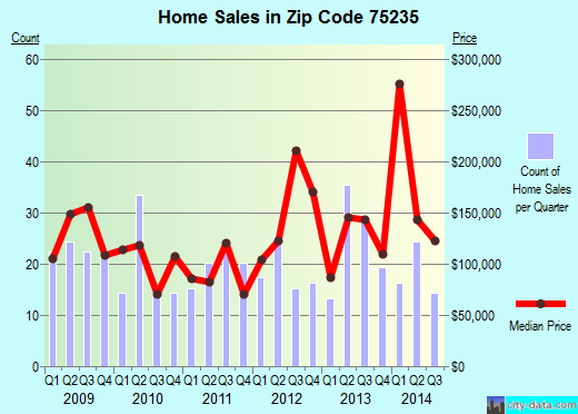 Zip code 75235 (Dallas, Texas) real estate house value trends