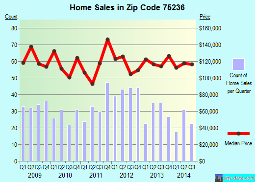 Zip code 75236 (Dallas, Texas) real estate house value trends