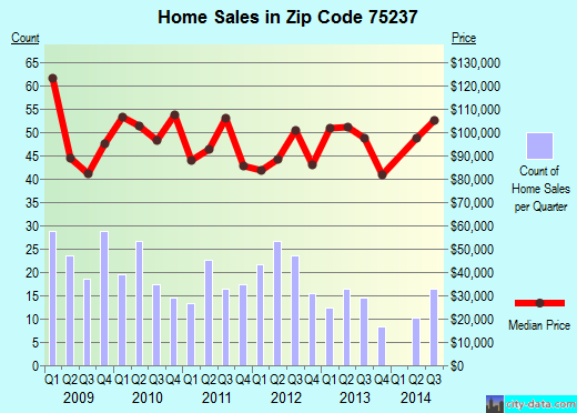 Zip code 75237 (Dallas, TX) real estate house value trends