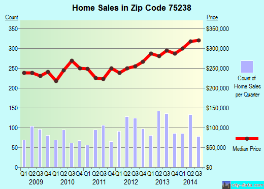 Zip code 75238 (Dallas, TX) real estate house value trends