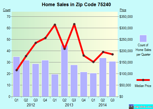 Zip code 75240 (Dallas, TX) real estate house value trends