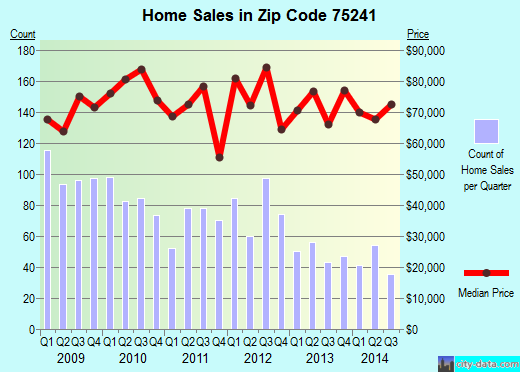 Zip code 75241 (Dallas, TX) real estate house value trends