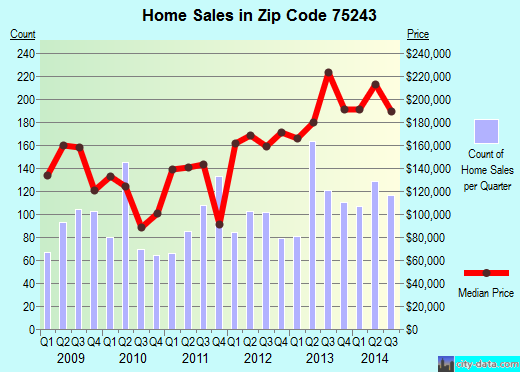 Zip code 75243 (Dallas, TX) real estate house value trends