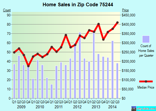 Zip code 75244 (Farmers Branch, Texas) real estate house value trends
