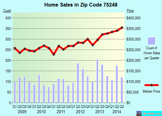 Zip code 75248 (Dallas, TX) real estate house value trends