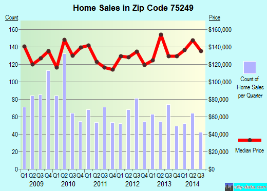 Zip code 75249 (Dallas, TX) real estate house value trends