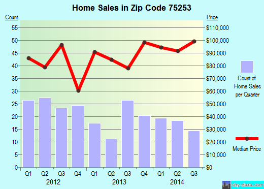 Zip code 75253 (Dallas, TX) real estate house value trends
