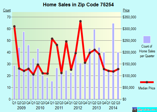 Zip code 75254 (Dallas, TX) real estate house value trends