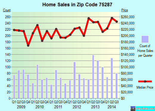 Zip code 75287 (Dallas, TX) real estate house value trends