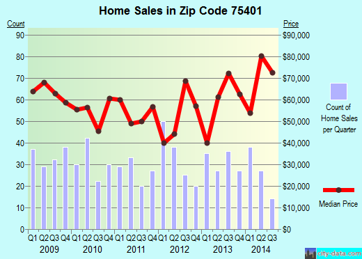 Zip code 75401 (Greenville, Texas) real estate house value trends