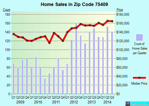 Zip code 75409 (Anna, TX) real estate house value trends