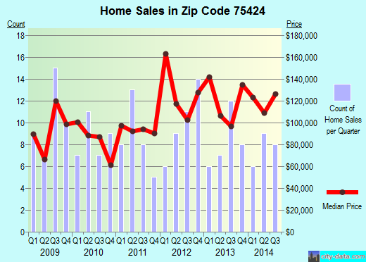 Zip code 75424 (Blue Ridge, Texas) real estate house value trends