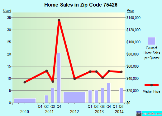 Zip code 75426 (Clarksville, Texas) real estate house value trends
