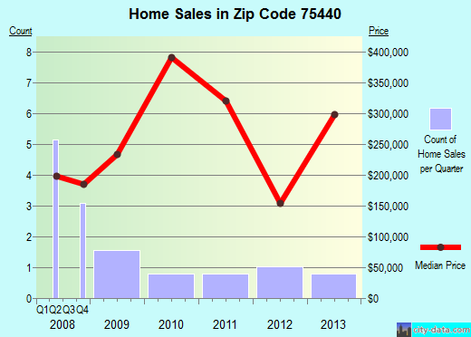Zip code 75440 (Emory, Texas) real estate house value trends