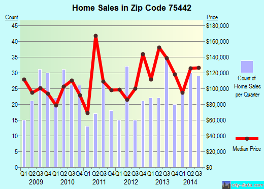 Zip code 75442 (Farmersville, TX) real estate house value trends