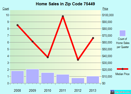 Zip code 75449 (Ladonia, Texas) real estate house value trends