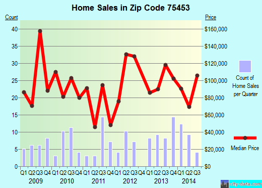 Zip code 75453 (Lone Oak, Texas) real estate house value trends