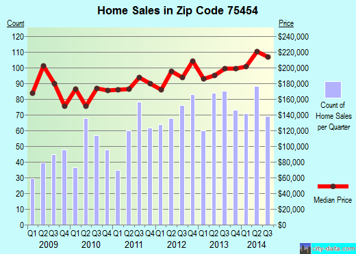 Zip code 75454 (Melissa, TX) real estate house value trends
