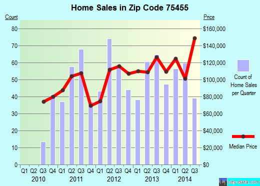 Zip code 75455 (Mount Pleasant, Texas) real estate house value trends