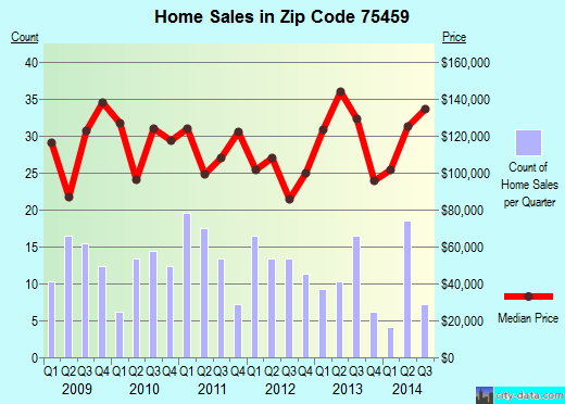 Zip code 75459 (HOWE, Texas) real estate house value trends
