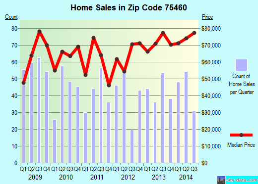 Zip code 75460 (PARIS, Texas) real estate house value trends